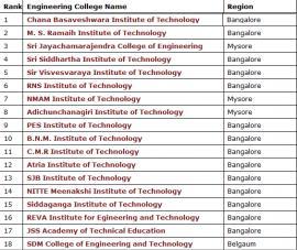 Mechanical Engineering easiest degrees in college