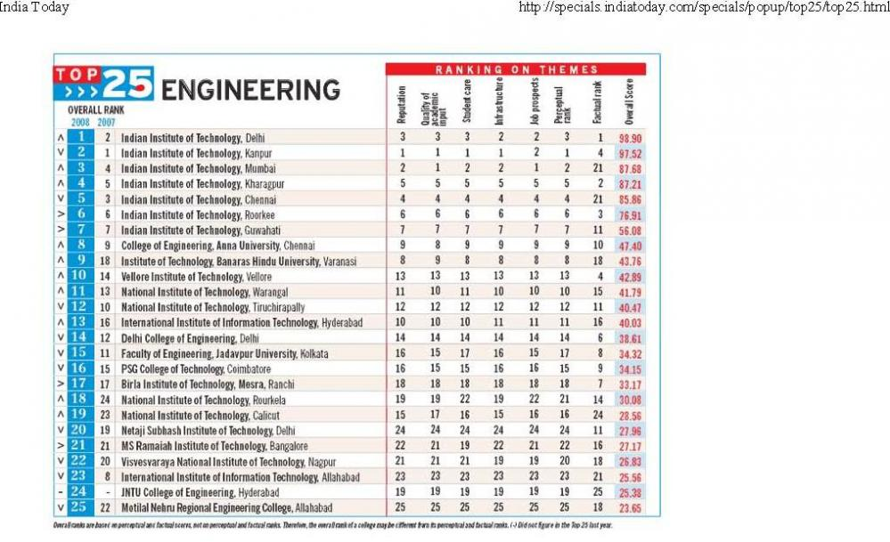 Aerospace Engineering Colleges >> List Of Best Colleges For B Tech Aerospace Engineering