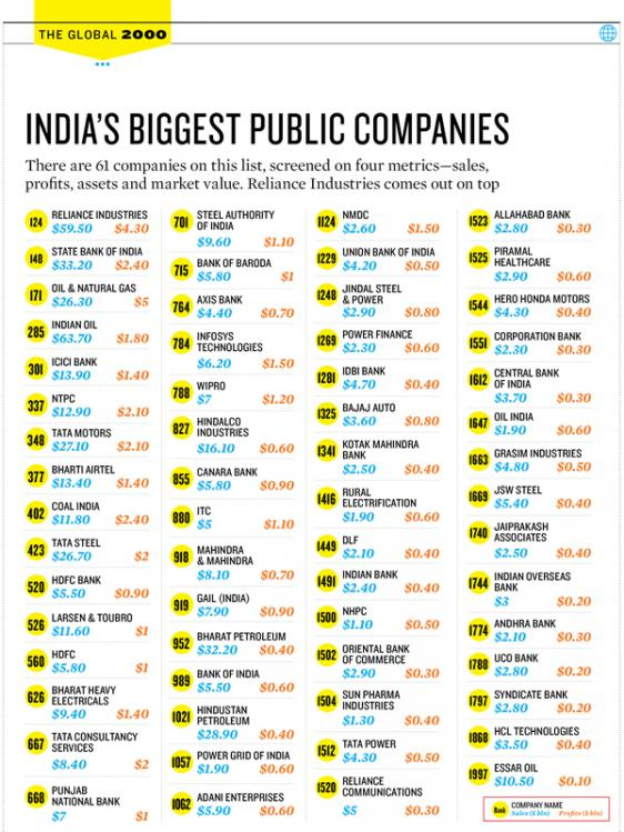 List Of Top 100 It Companies In India
