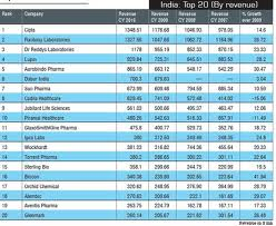 List of top 20 Pharmaceutical Companies in India? - Page 2