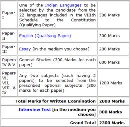 English essay books for upsc exams