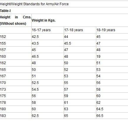 Height and weight required to join Indian Army – Army Height and Weight Chart