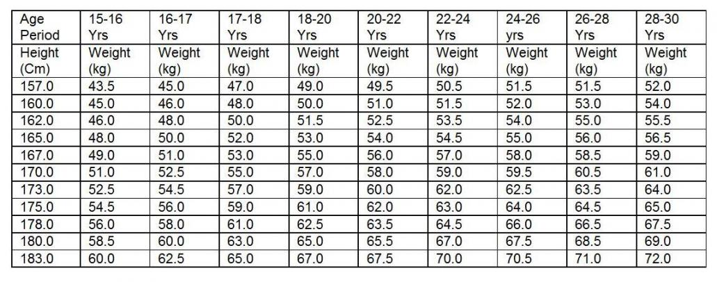 Minimum height required to join Army as Soldier – Army Height and Weight Chart