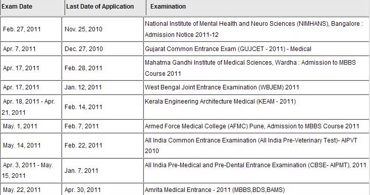 Mbbs mbbs admission mbbs entrance exams kmc manipal for General motors assessment test