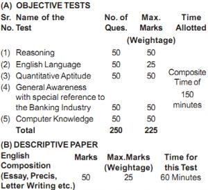 descriptive topics for ibps po 2012 In the previously conducted common written examination for po/mt posts, descriptive test paper consisted of the below questions (based on memory) write a letter to a branch for closing savings account or to a friend inviting him/her for seminar on netbanking or to a bank for higher education loan.
