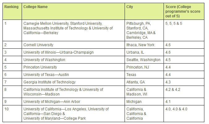 list of universities in usa pdf