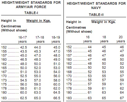Air Force Height Weight Restrictions Muse Des Impressionnismes